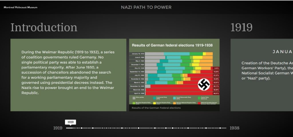 Timeline on Nazi rise to power