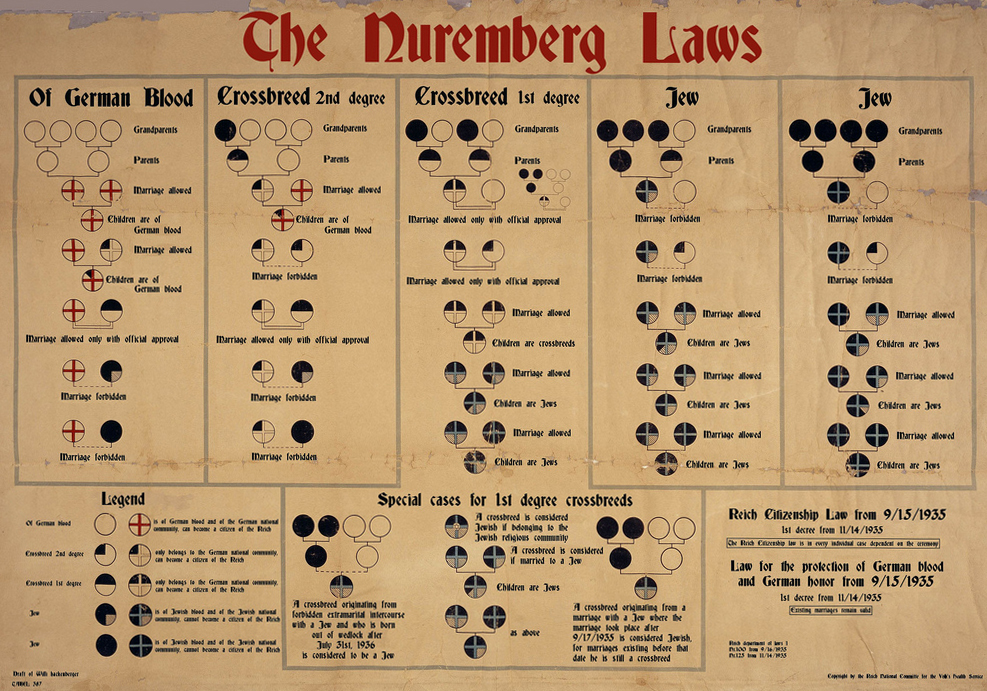 Translation of a chart from Nazi Germany used to explain the Nuremberg Laws which state that Jews and Germans are not allowed to marry. Germany, 1935. Public domain, source: WikiCommons