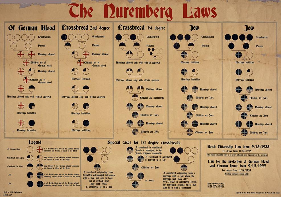 Traduction d'un document de l'Allemagne nazie utilisé pour expliquer les Lois de Nuremberg qui stipule que les mariages sont interdits entre Juifs et Allemands. Allemagne, 1935. Domaine public, source : WikiCommons