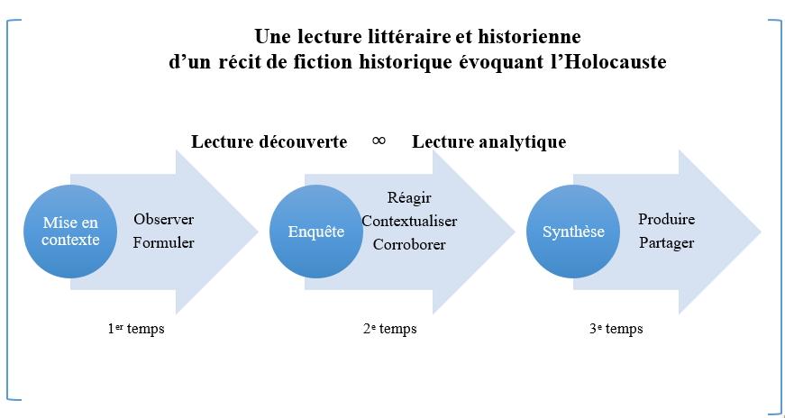 Schéma de l'approche littéraire d'Audrey Bélanger